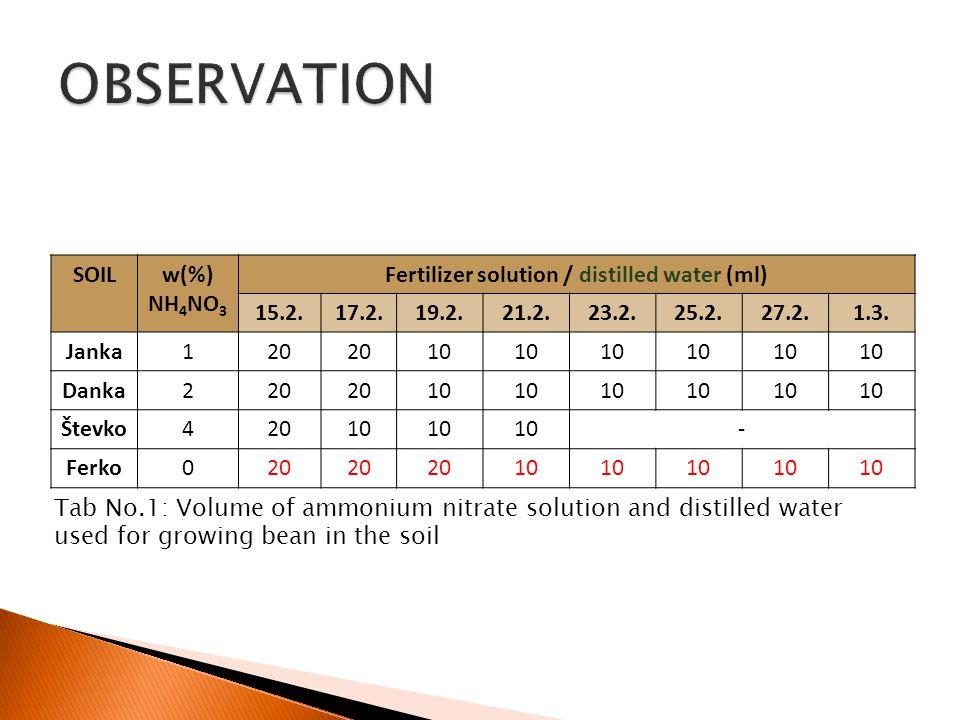 SOILw(%) NH 4 NO 3 Fertilizer solution / distilled water (ml) 15.2.17.2.19.2.21.2.23.2.25.2.27.2.1.3.