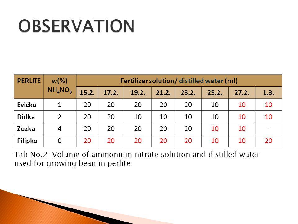 PERLITEw(%) NH 4 NO 3 Fertilizer solution/ distilled water (ml) 15.2.17.2.19.2.21.2.23.2.25.2.27.2.1.3.