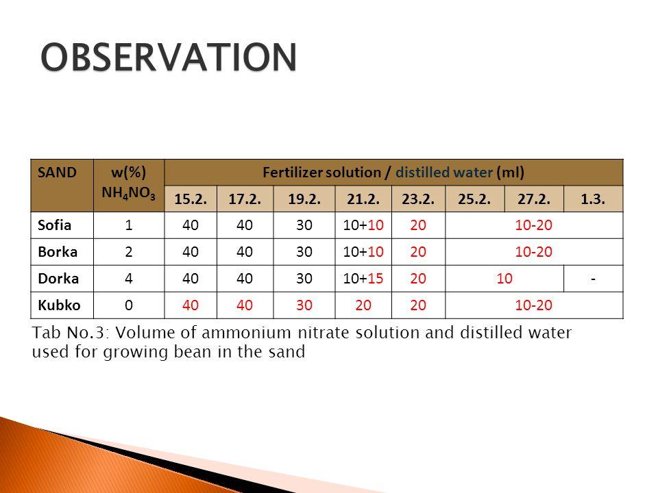 SANDw(%) NH 4 NO 3 Fertilizer solution / distilled water (ml) 15.2.17.2.19.2.21.2.23.2.25.2.27.2.1.3.