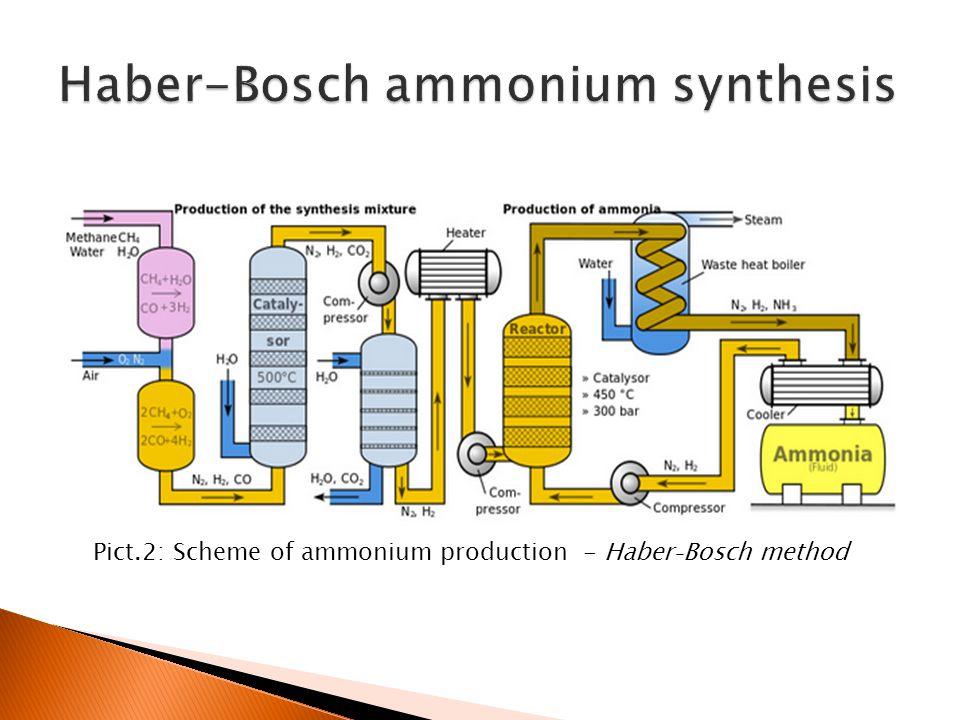 Pict.2: Scheme of ammonium production - Haber₋Bosch method
