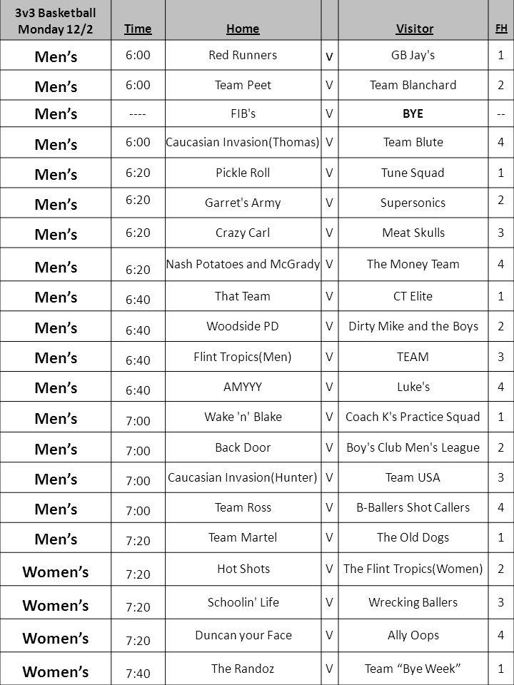 3v3 Basketball Monday 12/2TimeHome Visitor FH Men's 6:00 Red Runners v GB Jay s 1 Men's 6:00 Team PeetVTeam Blanchard 2 Men's ---- FIB sVBYE -- Men's 6:00 Caucasian Invasion(Thomas)VTeam Blute 4 Men's 6:20 Pickle RollVTune Squad 1 Men's 6:20 Garret s ArmyVSupersonics 2 Men's 6:20 Crazy CarlVMeat Skulls 3 Men's 6:20 Nash Potatoes and McGradyVThe Money Team4 Men's 6:40 That TeamVCT Elite1 Men's 6:40 Woodside PDVDirty Mike and the Boys2 Men's 6:40 Flint Tropics(Men)VTEAM3 Men's 6:40 AMYYYVLuke s4 Men's 7:00 Wake n BlakeVCoach K s Practice Squad1 Men's 7:00 Back DoorVBoy s Club Men s League2 Men's 7:00 Caucasian Invasion(Hunter)VTeam USA3 Men's 7:00 Team RossVB-Ballers Shot Callers4 Men's 7:20 Team MartelVThe Old Dogs1 Women's 7:20 Hot ShotsVThe Flint Tropics(Women)2 Women's 7:20 Schoolin LifeVWrecking Ballers3 Women's 7:20 Duncan your FaceVAlly Oops4 Women's 7:40 The RandozVTeam Bye Week 1