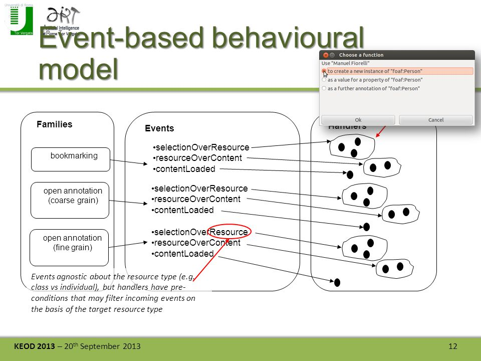 KEOD 2013 – 20 th September 2013 12 Event-based behavioural model Handlers Families bookmarking open annotation (coarse grain) open annotation (fine g