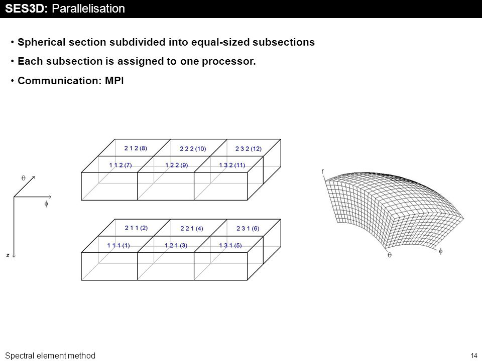 Spectral element method 14 SES3D: Parallelisation Spherical section subdivided into equal-sized subsections Each subsection is assigned to one processor.