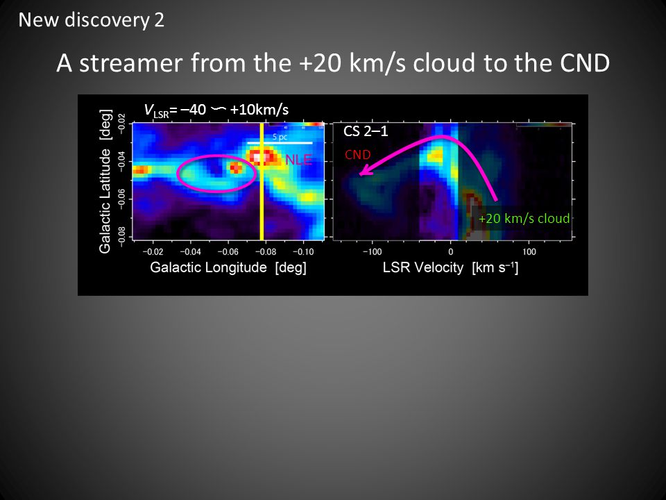 A streamer from the +20 km/s cloud to the CND V LSR = –40 〜 +10km/s CS 2–1 +20 km/s cloud CND New discovery 2