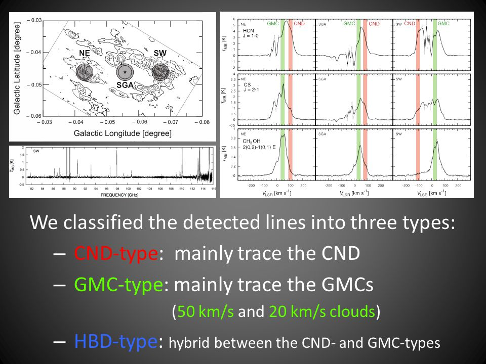 We classified the detected lines into three types: – CND-type: mainly trace the CND – GMC-type: mainly trace the GMCs (50 km/s and 20 km/s clouds) – H