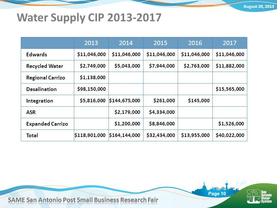 August 20, 2013 Page 10 Water Supply CIP 2013-2017 Edwards $11,046,000 Recycled Water Regional Carrizo Desalination $11,046,000 20132014201520162017 $2,749,000$5,043,000$7,944,000$2,763,000$11,882,000 $1,138,000 $98,150,000$15,565,000 Integration $5,816,000$144,675,000$261,000$145,000 Expanded Carrizo $1,200,000$8,846,000$1,526,000 ASR $2,179,000$4,334,000 Total $118,901,000$164,144,000$32,434,000$13,955,000$40,022,000