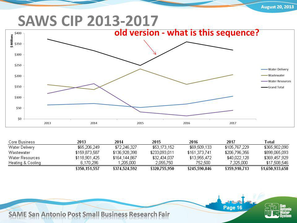 August 20, 2013 Page 16 SAWS CIP 2013-2017 old version - what is this sequence?