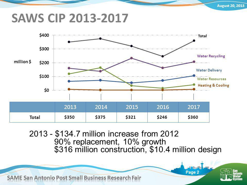 August 20, 2013 Page 2 million $ SAWS CIP 2013-2017 Water Recycling Water Resources Water Delivery Total Heating & Cooling 2013 - $134.7 million increase from 2012 90% replacement, 10% growth $316 million construction, $10.4 million design 20132014201520162017 Total $350 $375$321 $246 $360