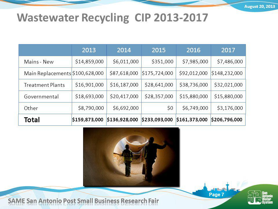 August 20, 2013 Page 7 Wastewater Recycling CIP 2013-2017 Mains - New $14,859,000 Other Governmental $6,011,000$351,000$7,985,000$7,486,000 2013 2014201520162017 $8,790,000$6,692,000$0$6,749,000$3,176,000 $18,693,000$20,417,000$28,357,000$15,880,000 Total $159,873,000$136,928,000$233,093,000$161,373,000$206,796,000 Treatment Plants $16,901,000$16,187,000$28,641,000$38,736,000$32,021,000 Main Replacements $100,628,000$87,618,000$175,724,000$92,012,000$148,232,000