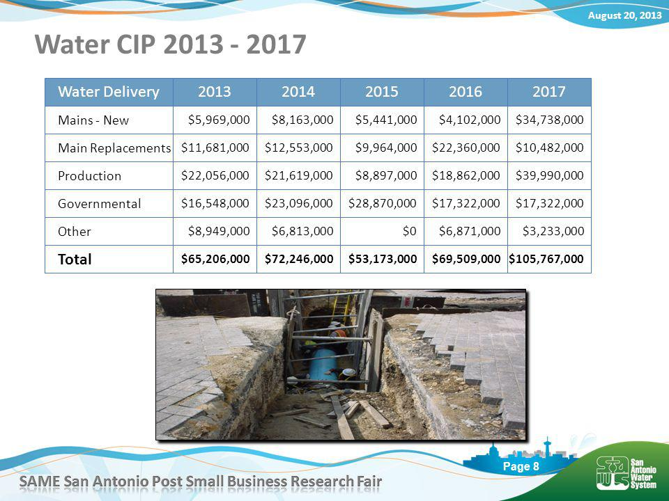 August 20, 2013 Page 8 Water CIP 2013 - 2017 Water Delivery Other $8,949,000 Mains - New Governmental Main Replacements $6,813,000$0$6,871,000$3,233,000 20132014201520162017 $5,969,000$8,163,000$5,441,000$4,102,000$34,738,000 $16,548,000$23,096,000$28,870,000$17,322,000 $11,681,000$12,553,000$9,964,000$22,360,000$10,482,000 Production $22,056,000$21,619,000$8,897,000$18,862,000$39,990,000 Total $65,206,000$72,246,000$53,173,000$69,509,000$105,767,000