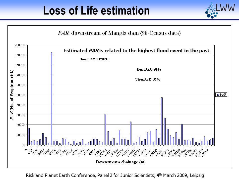 Risk and Planet Earth Conference, Panel 2 for Junior Scientists, 4 th March 2009, Leipzig Loss of Life estimation Estimated PAR is related to the high