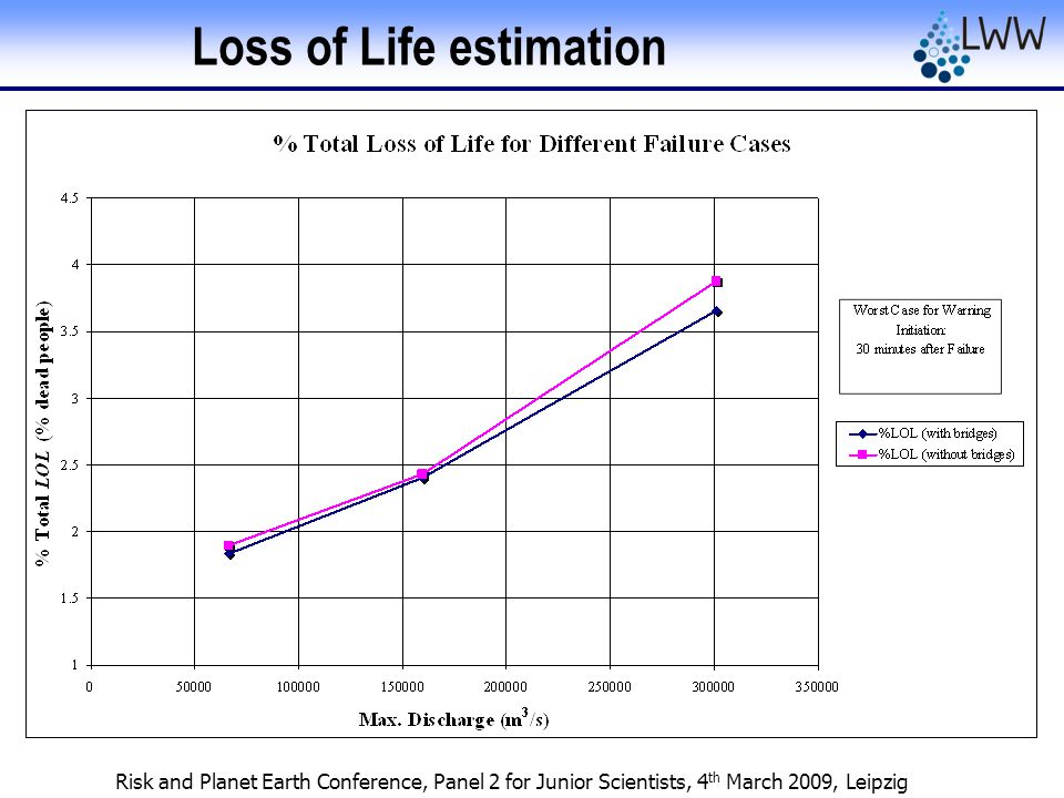 Risk and Planet Earth Conference, Panel 2 for Junior Scientists, 4 th March 2009, Leipzig Loss of Life estimation
