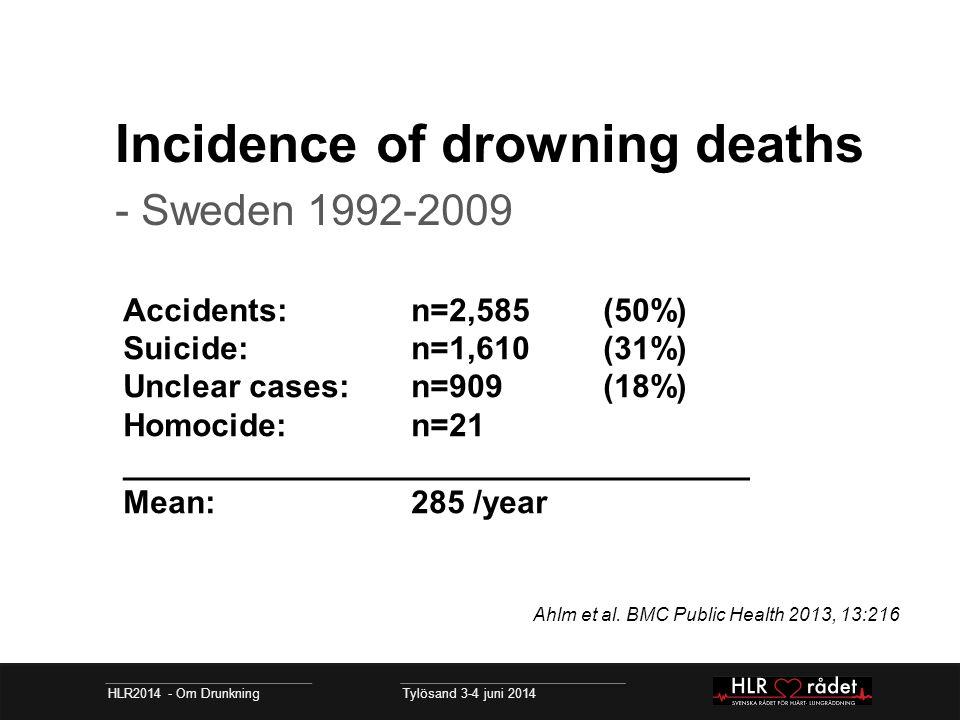 Incidence of drowning deaths - Sweden 1992-2009 HLR2014 - Om Drunkning Tylösand 3-4 juni 2014 Accidents: n=2,585(50%) Suicide: n=1,610(31%) Unclear cases: n=909 (18%) Homocide: n=21 ___________________________________ Mean: 285 /year Ahlm et al.