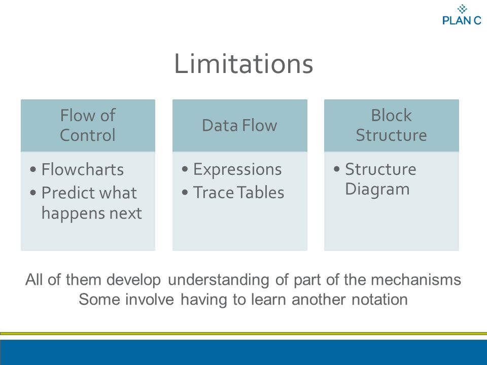 Limitations Flow of Control Flowcharts Predict what happens next Data Flow Expressions Trace Tables Block Structure Structure Diagram All of them develop understanding of part of the mechanisms Some involve having to learn another notation