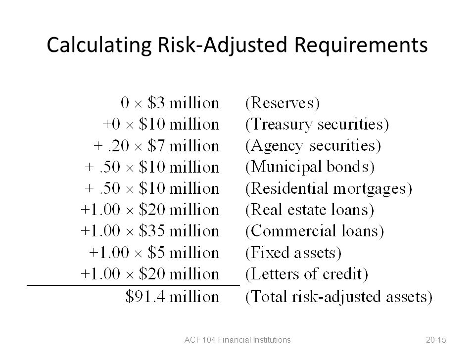 Calculating Risk-Adjusted Requirements ACF 104 Financial Institutions20-15