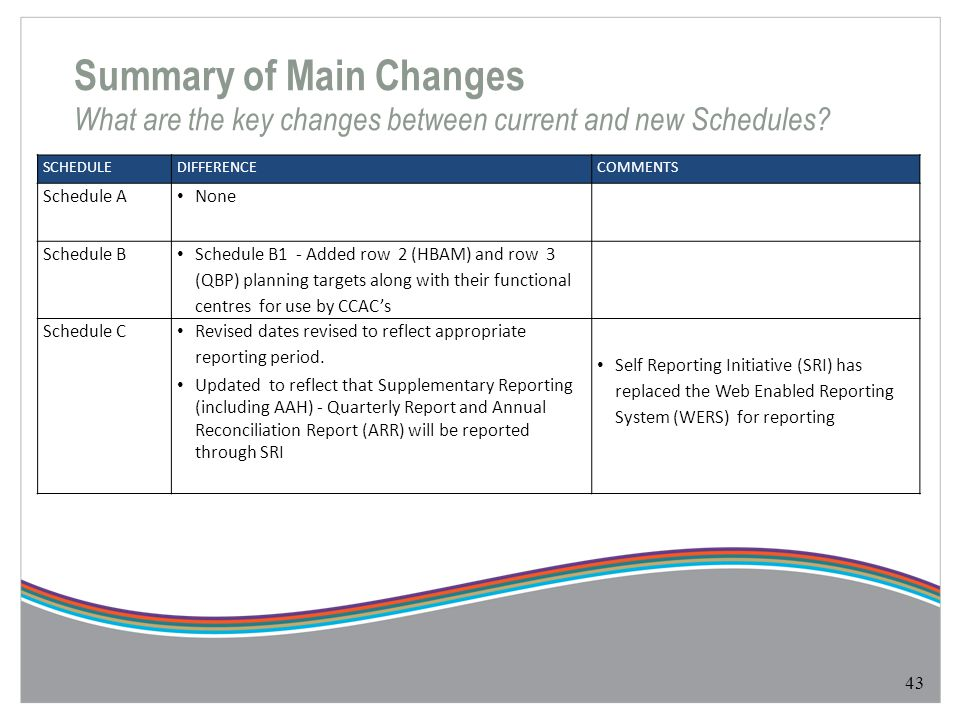 Summary of Main Changes What are the key changes between current and new Schedules? 43 SCHEDULEDIFFERENCECOMMENTS Schedule A None Schedule B Schedule