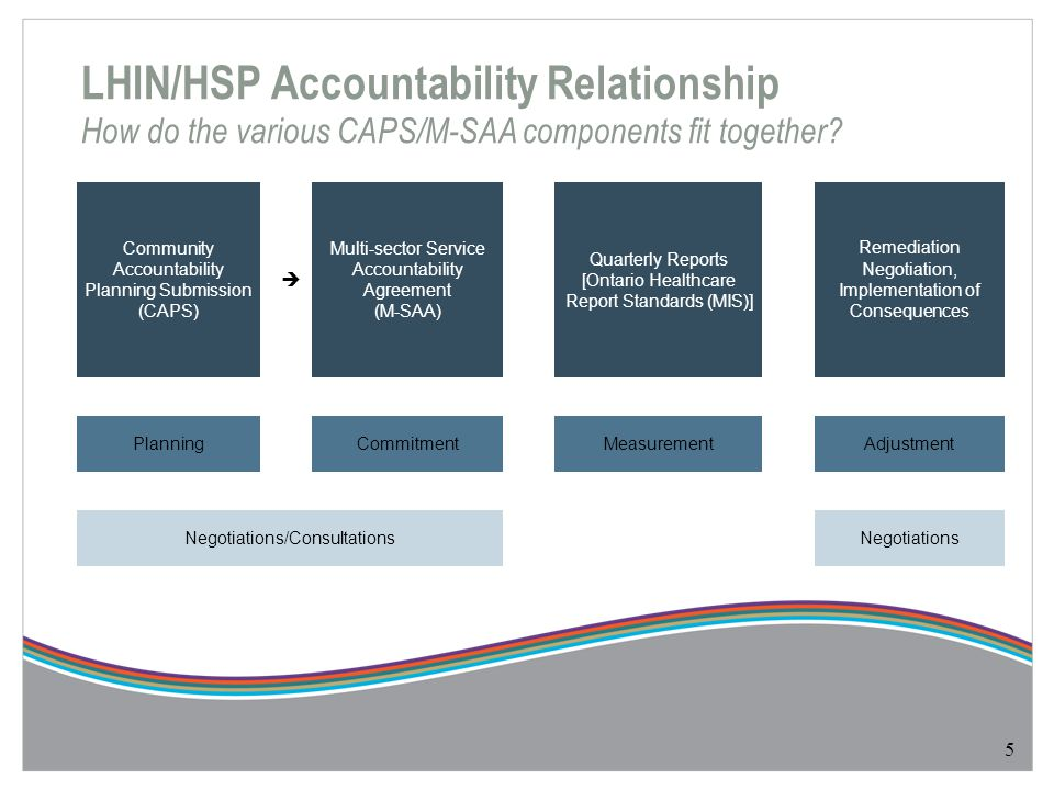 Emergency Preparedness Plans requirement  To minimize risks to the North West health system, the HSP review and update its emergency preparedness plan annually and include in the plan the process for communication with the North West LHIN in the event of a emergency situation.