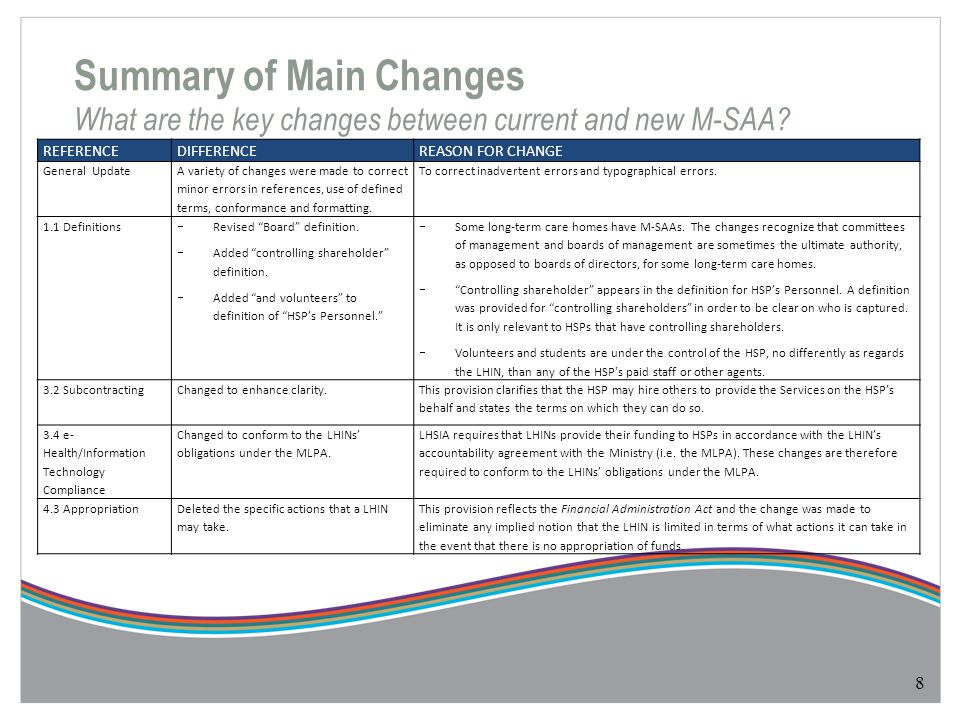 Summary of Main Changes What are the key changes between current and new M-SAA? 8 REFERENCEDIFFERENCEREASON FOR CHANGE General Update A variety of cha