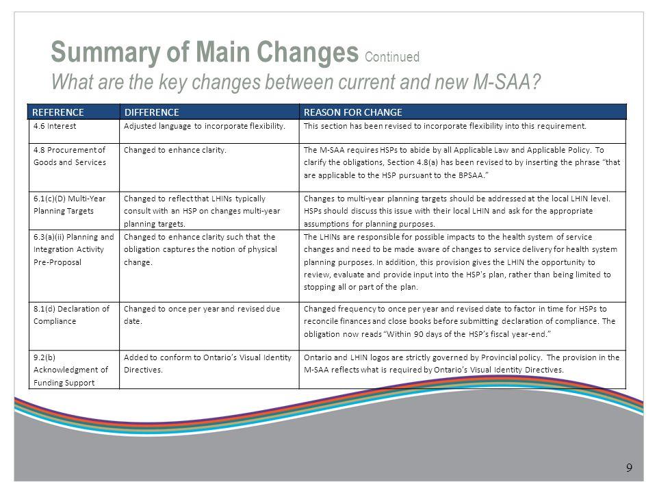 Community Care Access Centres Explanatory Indicators Access: Wait time 1.