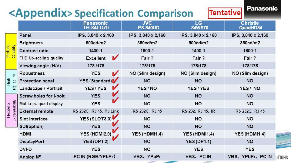 Specification Comparison Panasonic TH-84LQ70 JVC PS-840UD LG 84WS70 Christie QuadHD84 PanelIPS, 3,840 x 2,160 Brightness500cd/m2350cd/m2500cd/m2350cd/