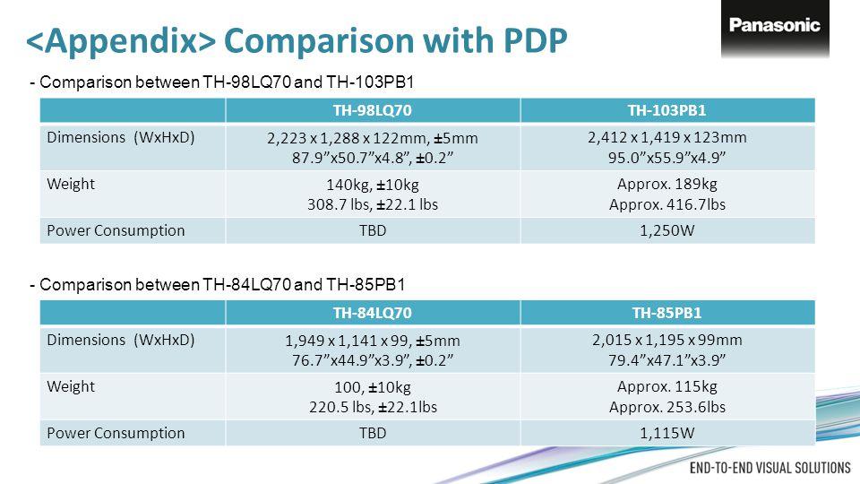 """TH-98LQ70TH-103PB1 Dimensions (WxHxD)2,223 x 1,288 x 122mm, ±5mm 87.9""""x50.7""""x4.8"""", ±0.2"""" 2,412 x 1,419 x 123mm 95.0""""x55.9""""x4.9"""" Weight140kg, ±10kg 308"""
