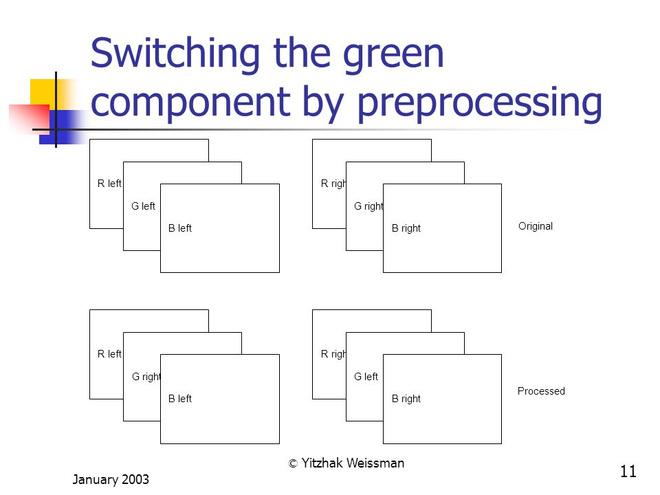 January 2003 © Yitzhak Weissman 11 Switching the green component by preprocessing R left G left B left R right G right B right R left G right B left R right G left B right Original Processed
