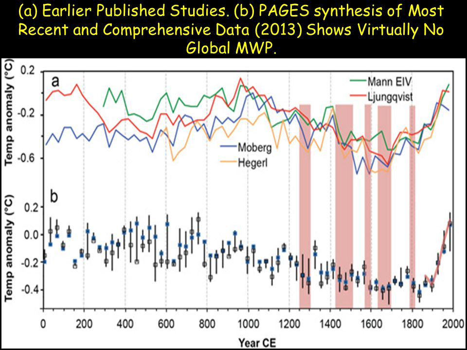 (a) Earlier Published Studies. (b) PAGES synthesis of Most Recent and Comprehensive Data (2013) Shows Virtually No Global MWP.