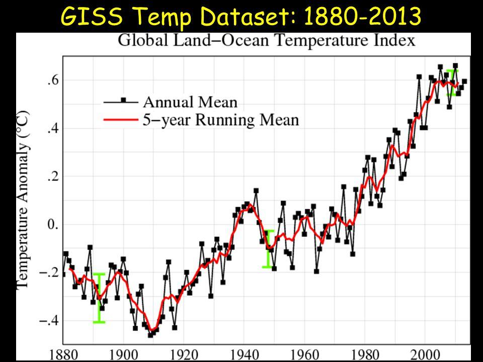 GISS Temp Dataset: 1880-2013