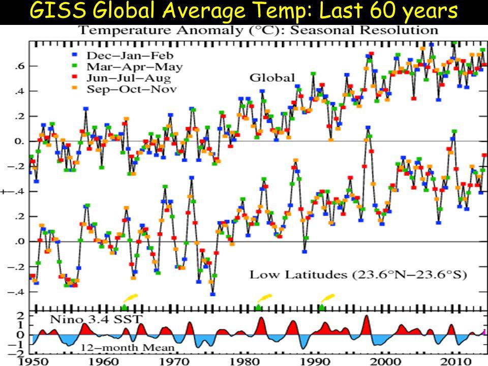 GISS Global Average Temp: Last 60 years