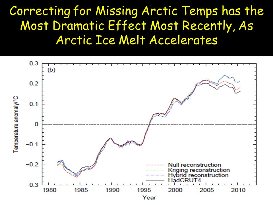 Correcting for Missing Arctic Temps has the Most Dramatic Effect Most Recently, As Arctic Ice Melt Accelerates