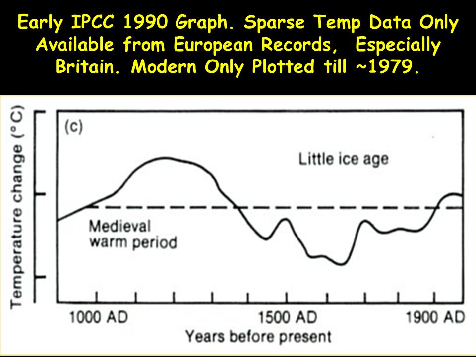 Early IPCC 1990 Graph. Sparse Temp Data Only Available from European Records, Especially Britain.