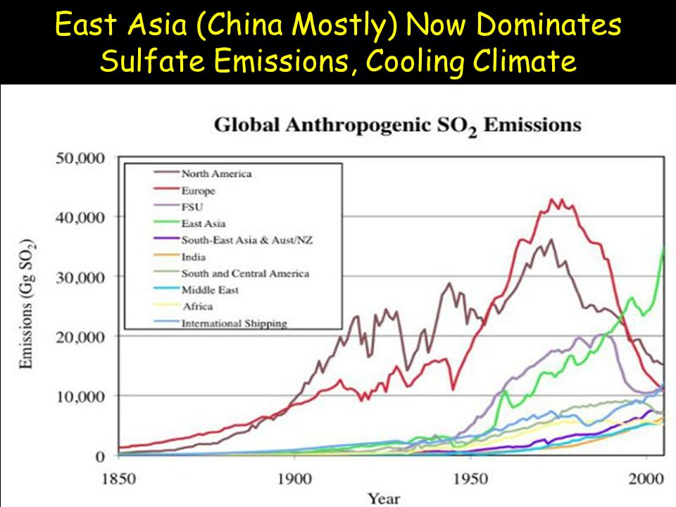 East Asia (China Mostly) Now Dominates Sulfate Emissions, Cooling Climate