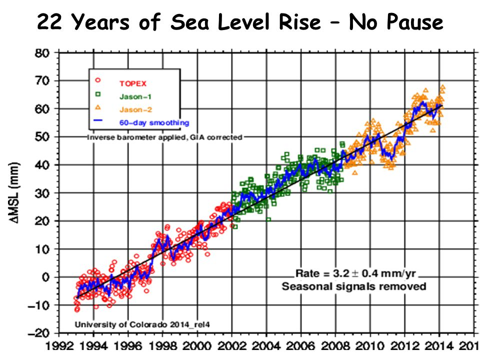 22 Years of Sea Level Rise – No Pause
