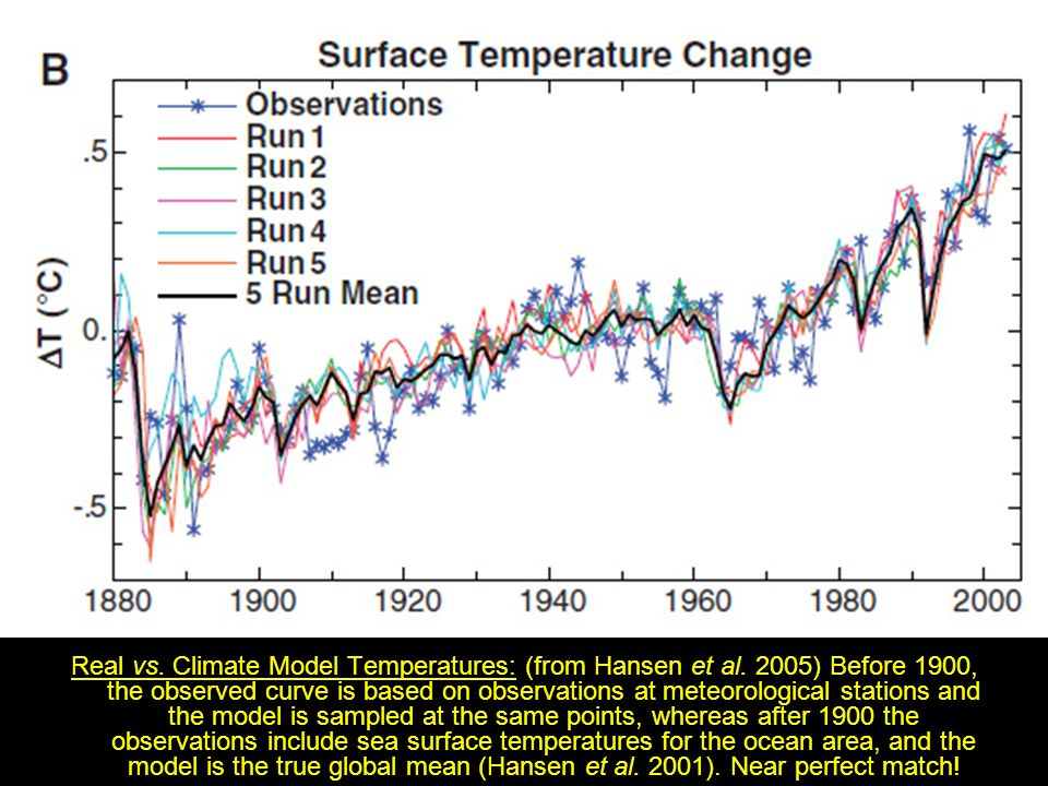 Real vs. Climate Model Temperatures: (from Hansen et al. 2005) Before 1900, the observed curve is based on observations at meteorological stations and