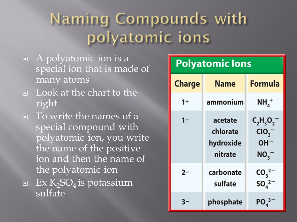  A polyatomic ion is a special ion that is made of many atoms  Look at the chart to the right  To write the names of a special compound with polyatomic ion, you write the name of the positive ion and then the name of the polyatomic ion  Ex K 2 SO 4 is potassium sulfate