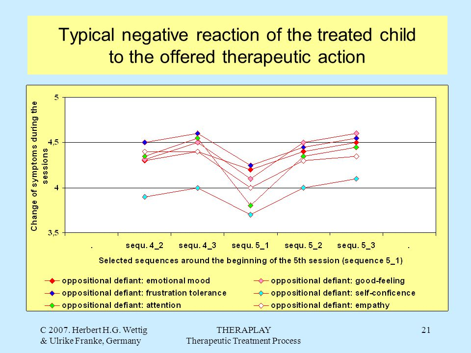 C 2007. Herbert H.G. Wettig & Ulrike Franke, Germany THERAPLAY Therapeutic Treatment Process 21 Typical negative reaction of the treated child to the