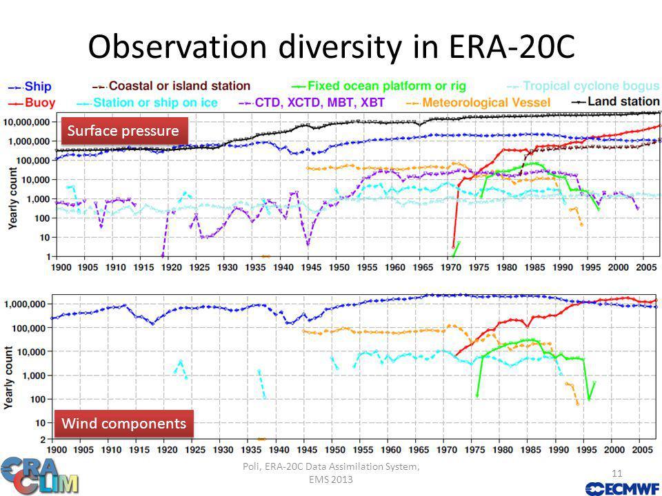 Observation diversity in ERA-20C Poli, ERA-20C Data Assimilation System, EMS 2013 11 Surface pressure Wind components