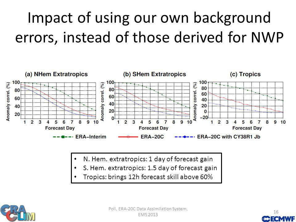 Impact of using our own background errors, instead of those derived for NWP Poli, ERA-20C Data Assimilation System, EMS 2013 16 N.