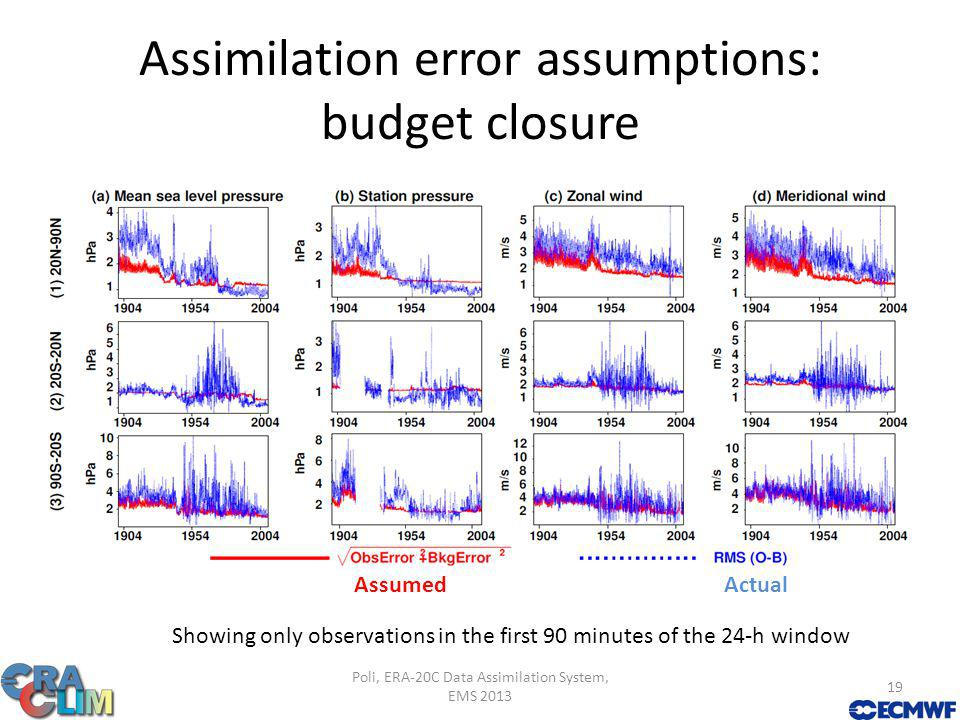 Assimilation error assumptions: budget closure AssumedActual Poli, ERA-20C Data Assimilation System, EMS 2013 19 Showing only observations in the first 90 minutes of the 24-h window