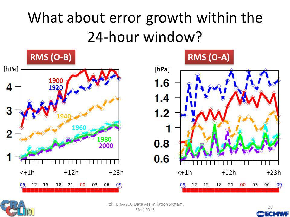 What about error growth within the 24-hour window.