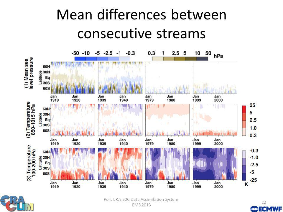 Mean differences between consecutive streams Poli, ERA-20C Data Assimilation System, EMS 2013 22