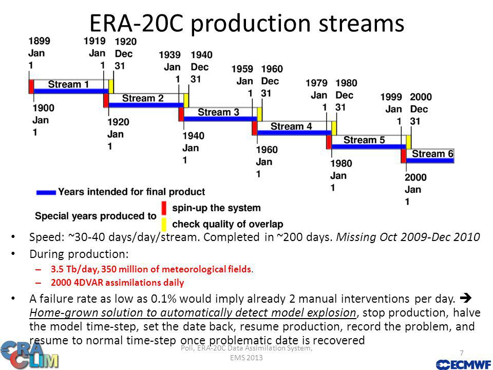 Constructing a history of the past with (24-hour) 4DVAR data assimilation Poli, ERA-20C Data Assimilation System, EMS 2013 8 [Pa] Surface pressure at Montreal, Quebec Observations from ISPD 3.2.6, collection #3004 (Canadian Stations Environment Canada )