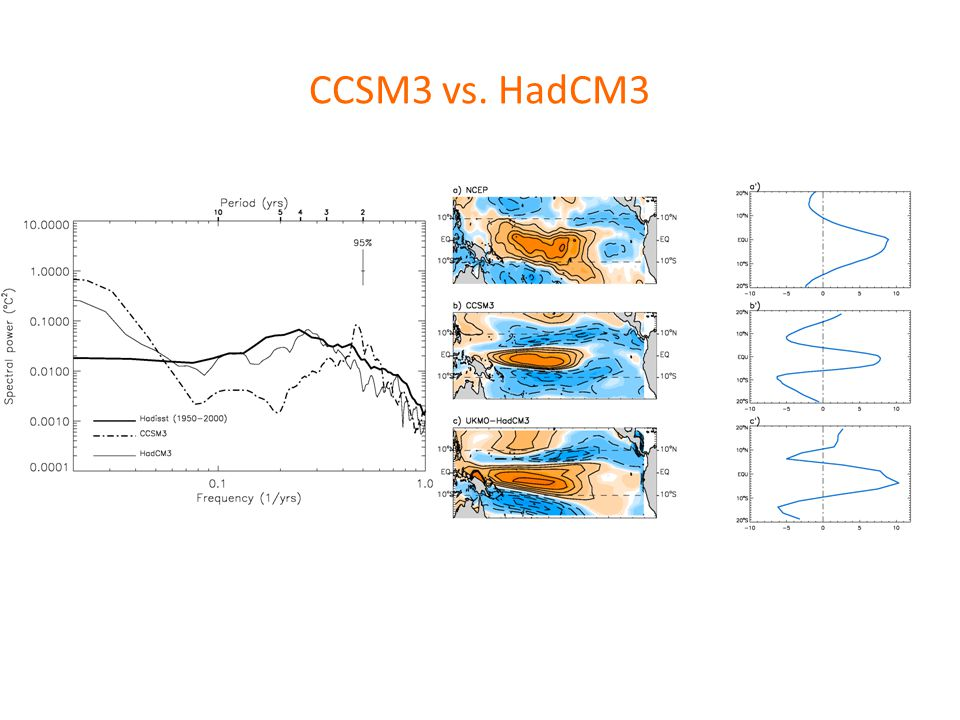 CCSM3 vs. HadCM3