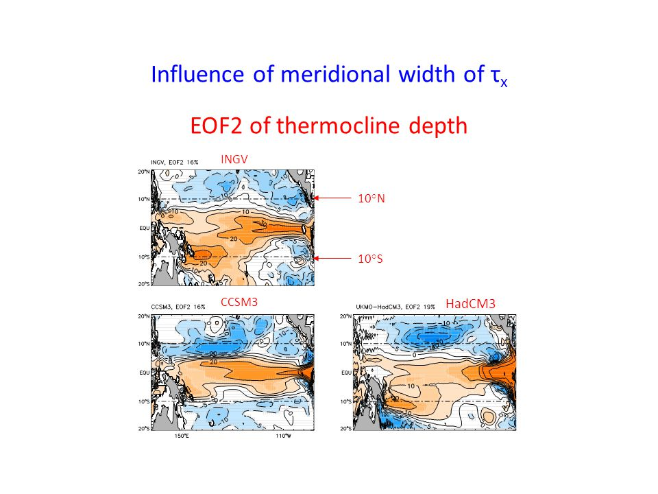 Influence of meridional width of τ x EOF2 of thermocline depth INGV CCSM3 HadCM3 10°N 10°S