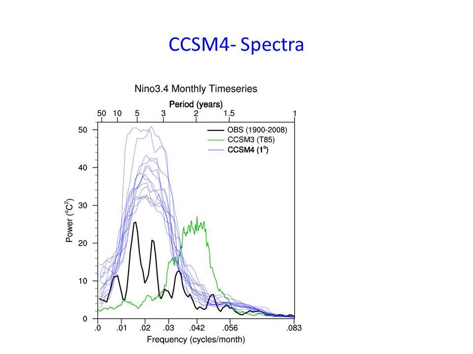 CCSM4- Spectra