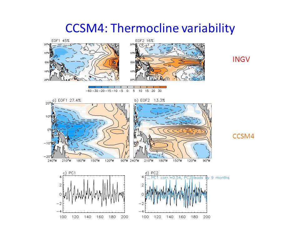 CCSM4: Thermocline variability INGV CCSM4