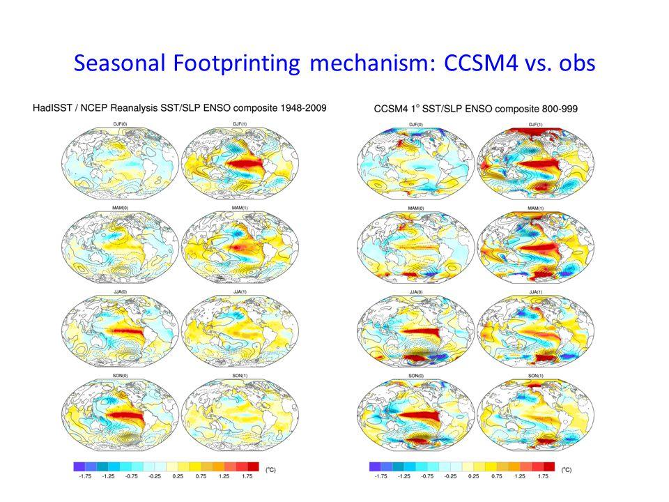 Seasonal Footprinting mechanism: CCSM4 vs. obs