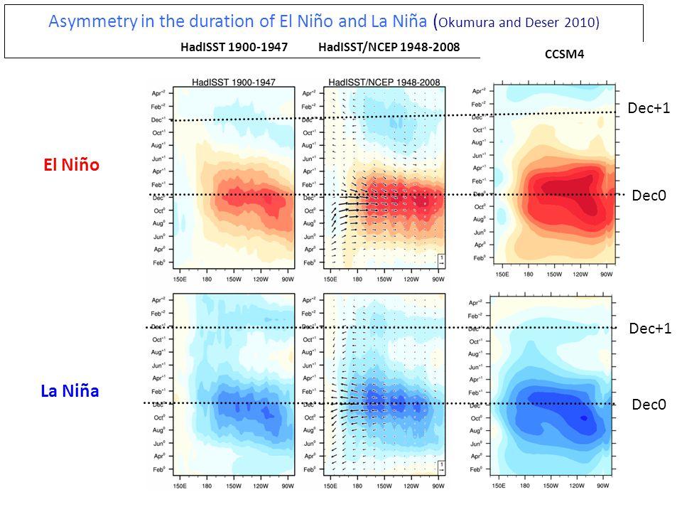 Asymmetry in the duration of El Niño and La Niña ( Okumura and Deser 2010) HadISST 1900-1947HadISST/NCEP 1948-2008 CCSM4 El Niño La Niña Dec0 Dec+1 De
