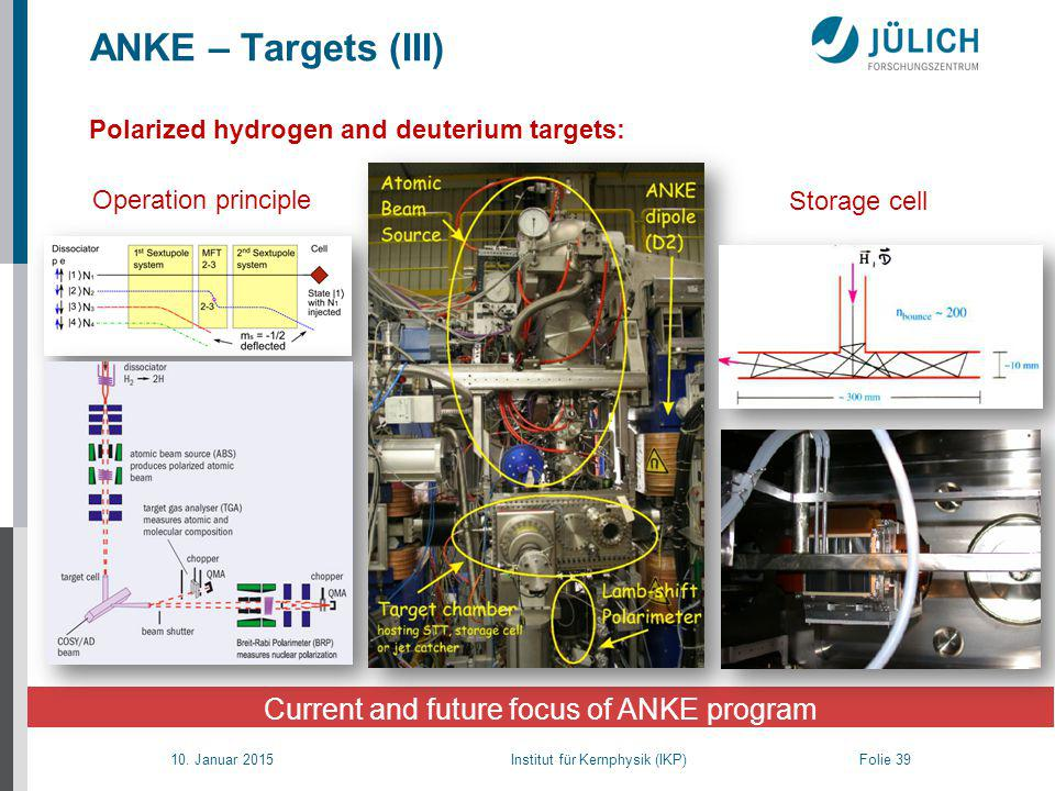 10. Januar 2015 Institut für Kernphysik (IKP) Folie 39 ANKE – Targets (III) Current and future focus of ANKE program Polarized hydrogen and deuterium