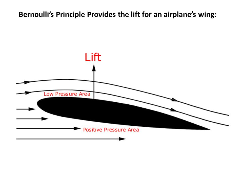Bernoulli's Principle Provides the lift for an airplane's wing: